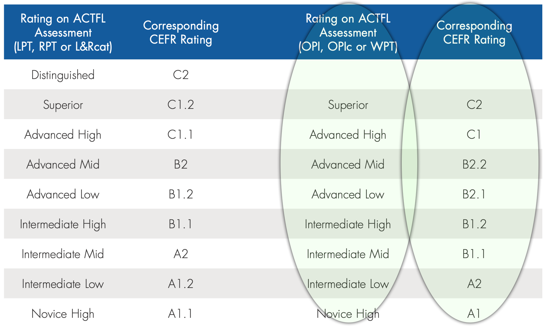 ACTFL Assessments How To Translate CEFR Rating